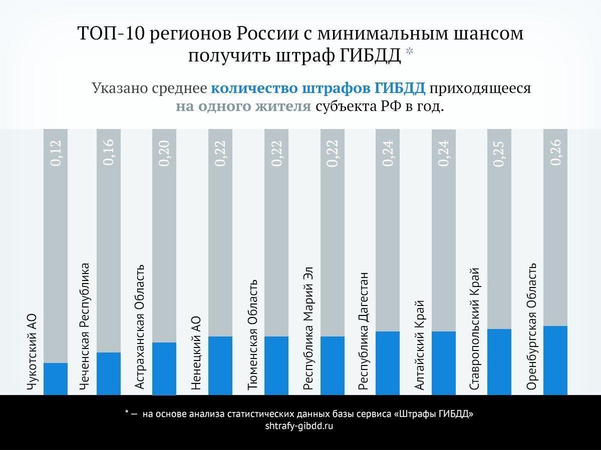 Исследование: «ШТРАФоопасные» и «ШТРАФобезопасные» регионы России