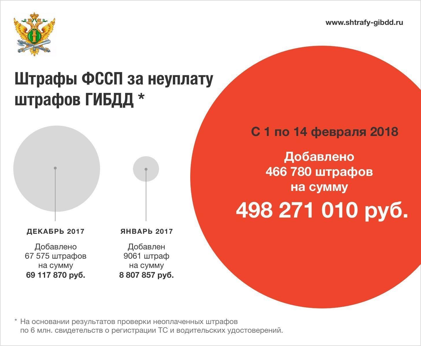 Штрафы судебных приставов за неуплату штрафов ГИБДД 2018