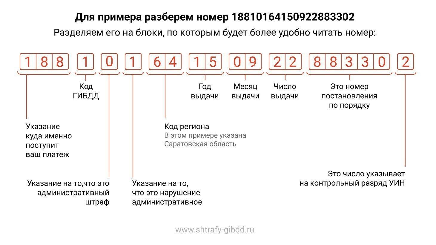 Расшифровка номера УИН (расшифровка номера постановления)